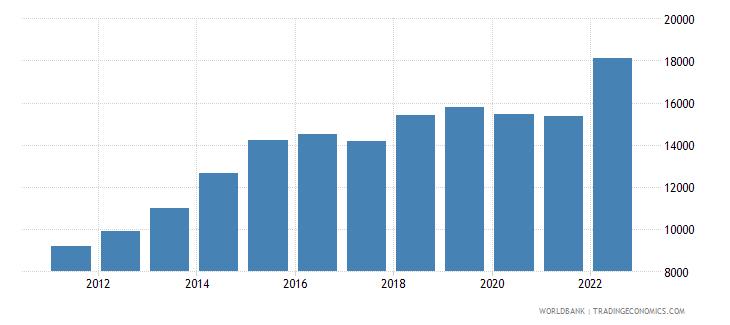 lesotho gdp per capita current lcu wb data