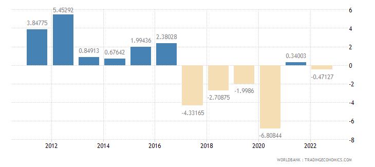 lesotho gdp per capita growth annual percent wb data