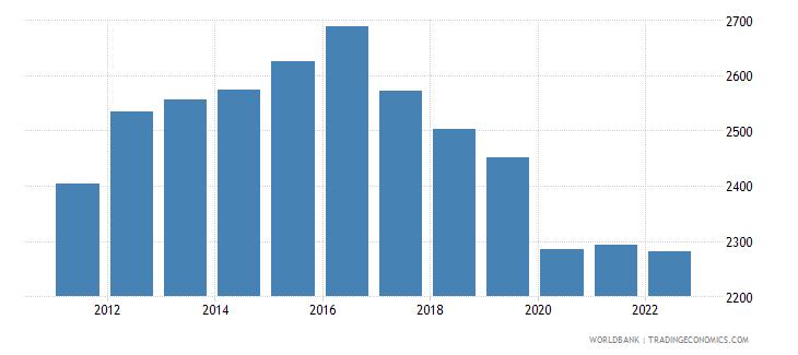 lesotho gdp per capita ppp constant 2005 international dollar wb data