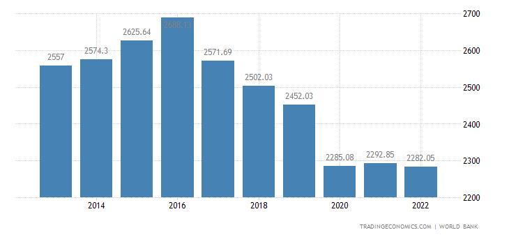 Lesotho GDP per capita PPP