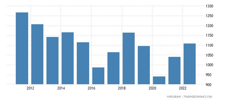 lesotho gdp per capita us dollar wb data