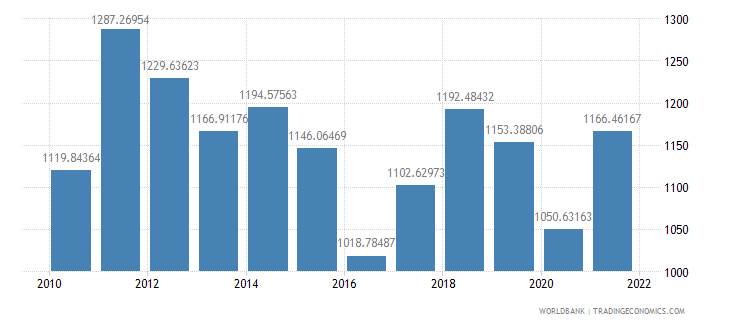 lesotho gdp per capita us dollar wb data