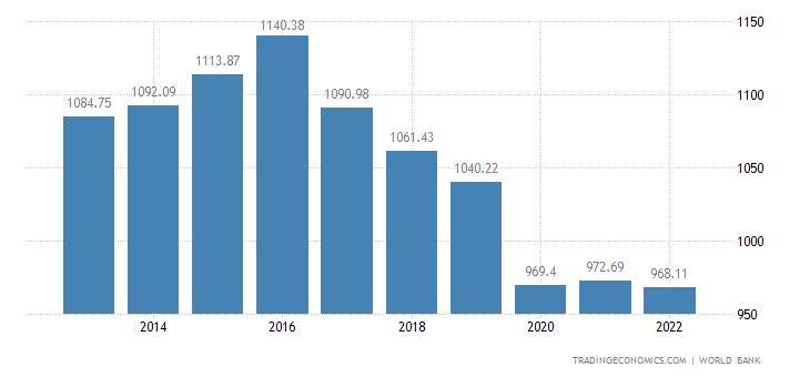 Lesotho GDP per capita