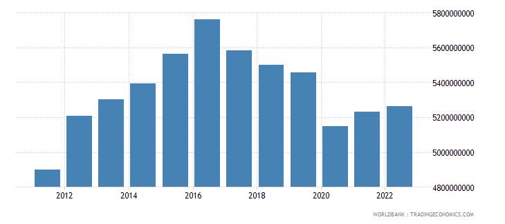 lesotho gdp ppp constant 2005 international dollar wb data