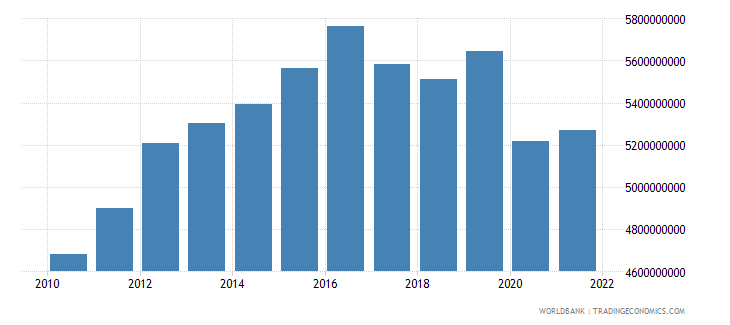 lesotho gdp ppp constant 2005 international dollar wb data