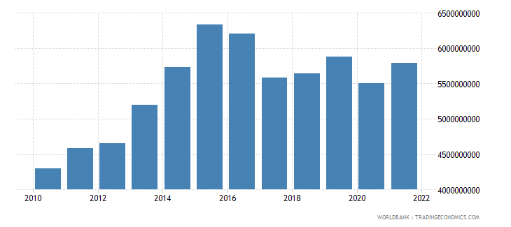 lesotho gdp ppp us dollar wb data