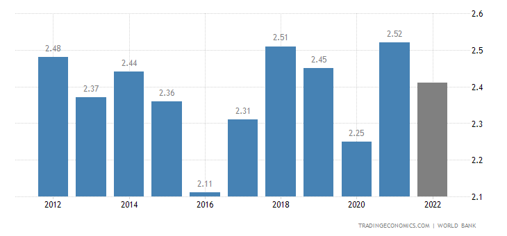 Lesotho GDP
