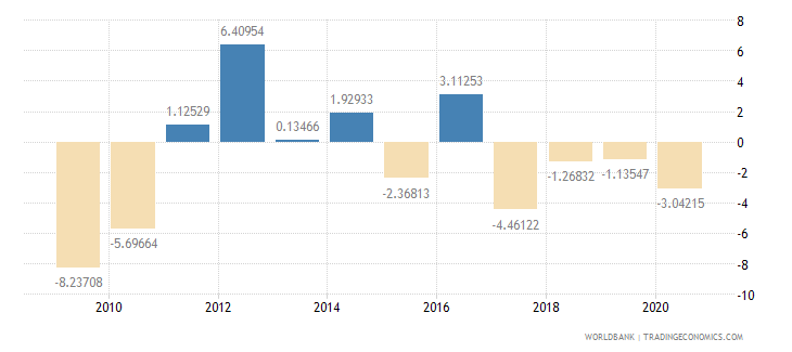 lesotho general government final consumption expenditure annual percent growth wb data