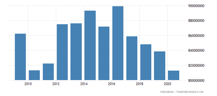 lesotho general government final consumption expenditure constant 2000 us dollar wb data