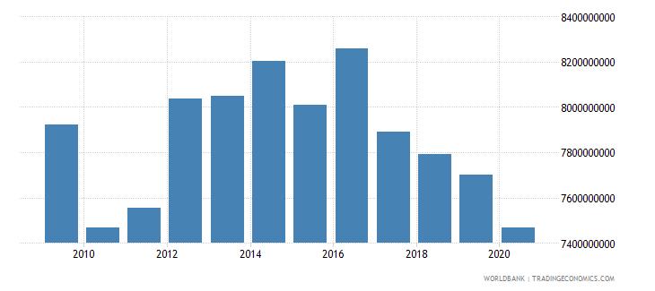 lesotho general government final consumption expenditure constant lcu wb data