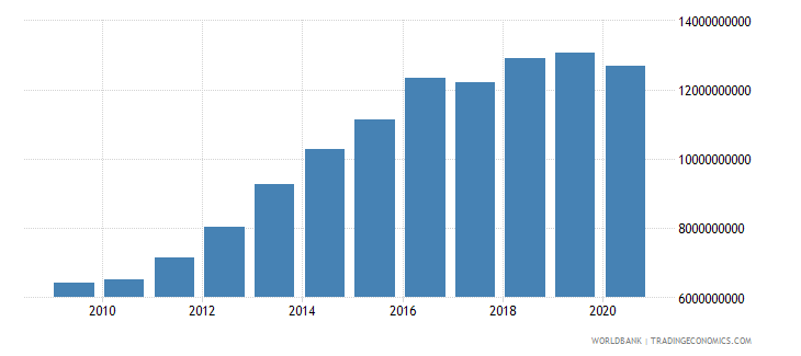 lesotho general government final consumption expenditure current lcu wb data