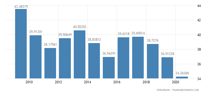 lesotho general government final consumption expenditure percent of gdp wb data