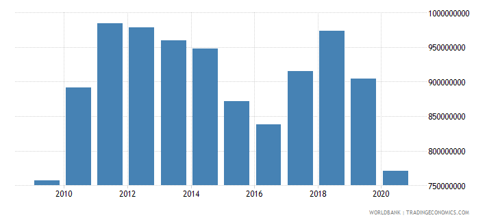 lesotho general government final consumption expenditure us dollar wb data
