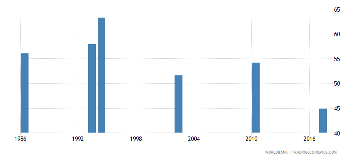 lesotho gini index wb data