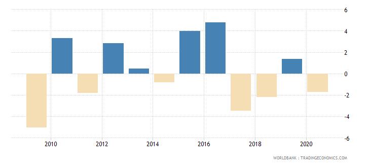 lesotho gni growth annual percent wb data