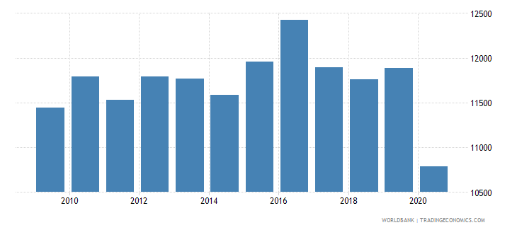 lesotho gni per capita constant lcu wb data