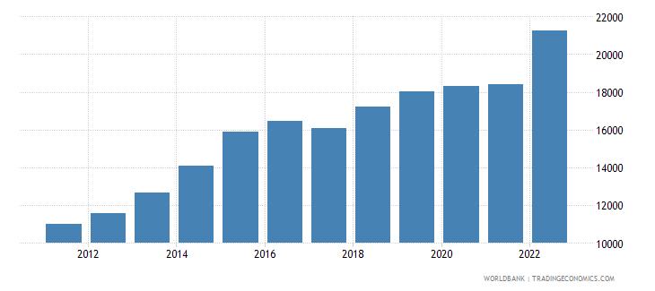 lesotho gni per capita current lcu wb data