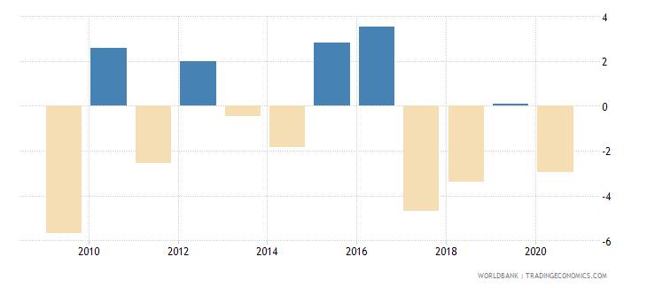 lesotho gni per capita growth annual percent wb data