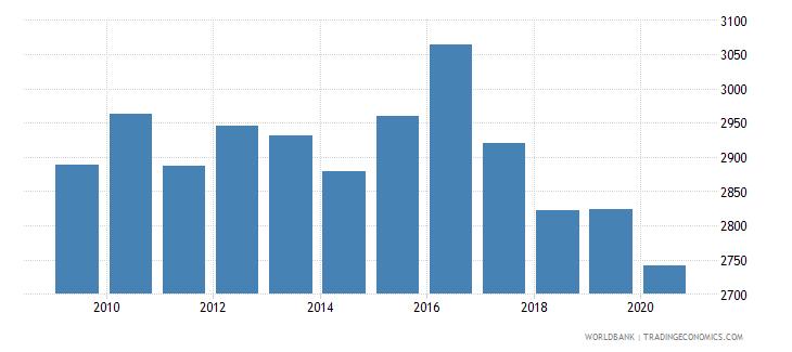 lesotho gni per capita ppp constant 2011 international $ wb data