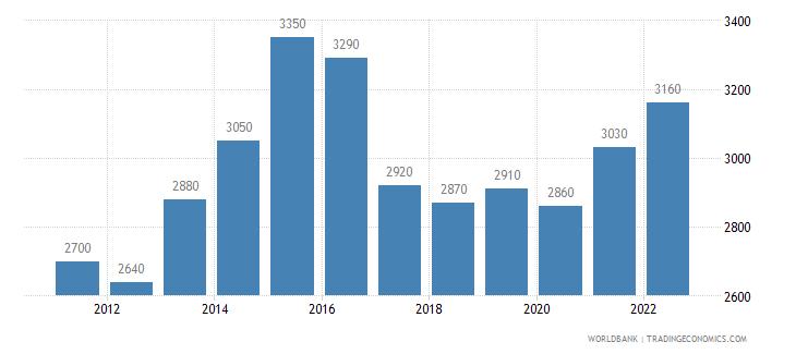 lesotho gni per capita ppp us dollar wb data
