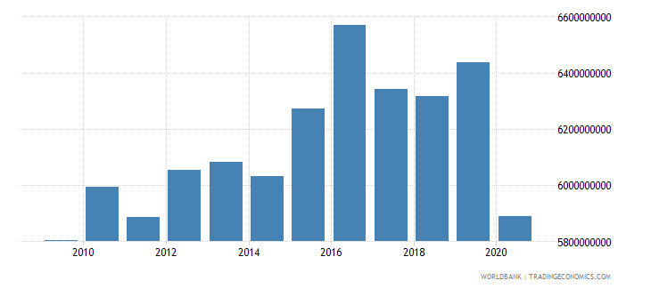 lesotho gni ppp constant 2011 international $ wb data