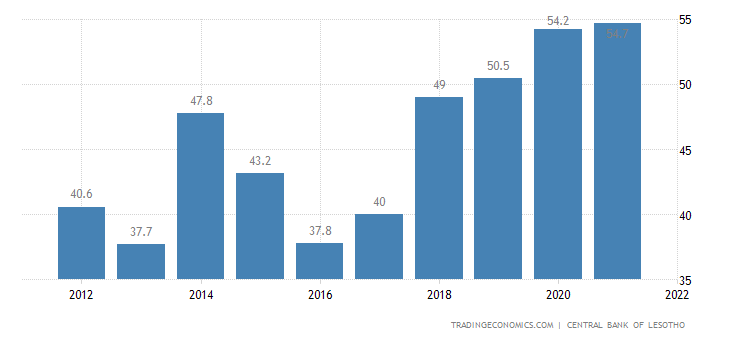 Lesotho Government Debt to GDP
