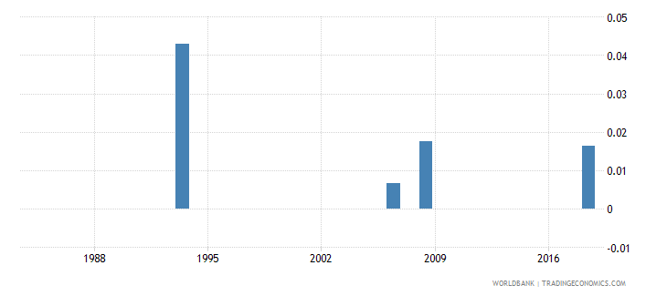 lesotho government expenditure on pre primary education as percent of gdp percent wb data