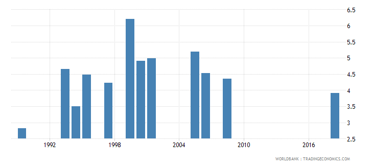 lesotho government expenditure on primary education as percent of gdp percent wb data