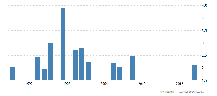 lesotho government expenditure on secondary education as percent of gdp percent wb data
