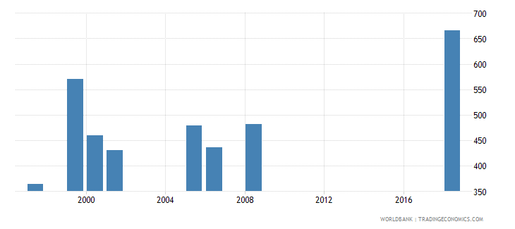 lesotho government expenditure per primary student constant ppp$ wb data