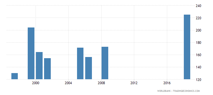 lesotho government expenditure per primary student constant us$ wb data
