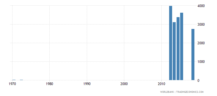 lesotho graduates from tertiary education female number wb data