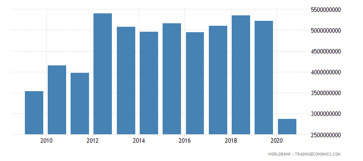 lesotho grants and other revenue current lcu wb data
