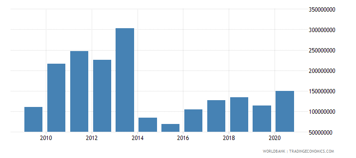 lesotho grants excluding technical cooperation bop us dollar wb data