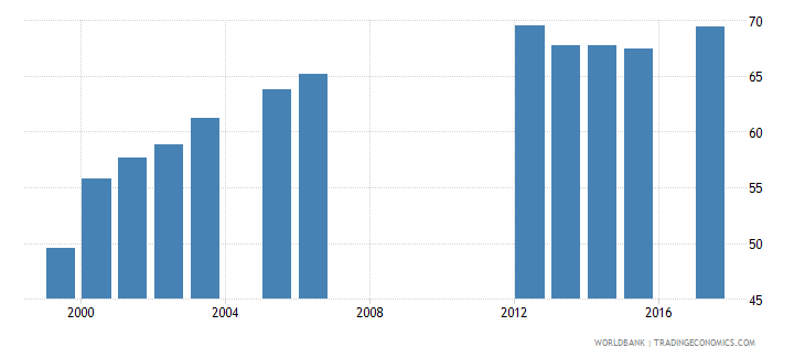 lesotho gross enrolment ratio primary to tertiary male percent wb data