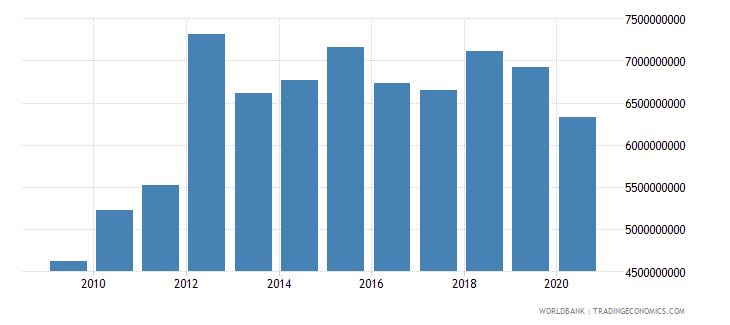 lesotho gross fixed capital formation constant lcu wb data