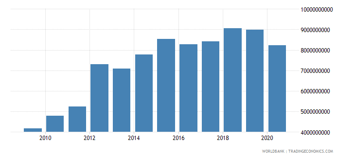lesotho gross fixed capital formation current lcu wb data