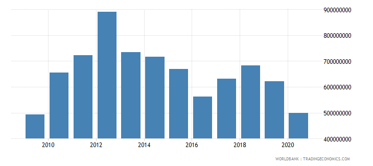 lesotho gross fixed capital formation us dollar wb data