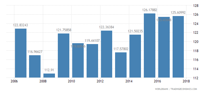 lesotho gross intake rate in grade 1 male percent of relevant age group wb data