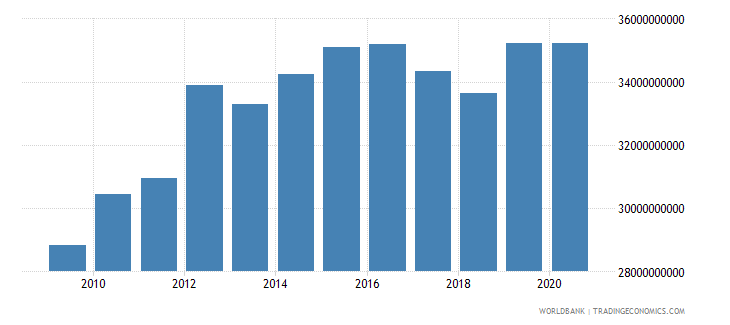 lesotho gross national expenditure constant lcu wb data