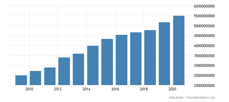 lesotho gross national expenditure current lcu wb data