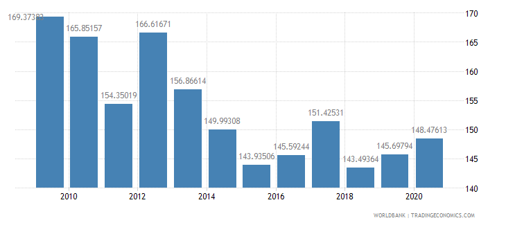 lesotho gross national expenditure percent of gdp wb data