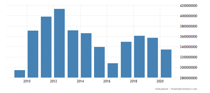 lesotho gross national expenditure us dollar wb data