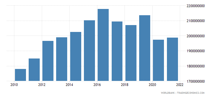 lesotho gross value added at factor cost constant 2000 us dollar wb data