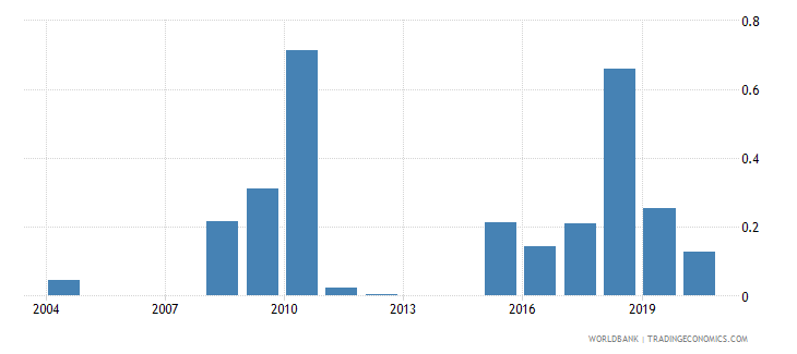 lesotho high technology exports percent of manufactured exports wb data