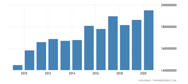 lesotho household final consumption expenditure constant 2000 us dollar wb data