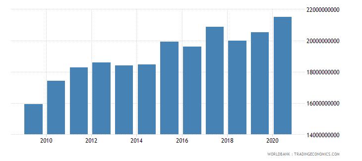 lesotho household final consumption expenditure constant lcu wb data