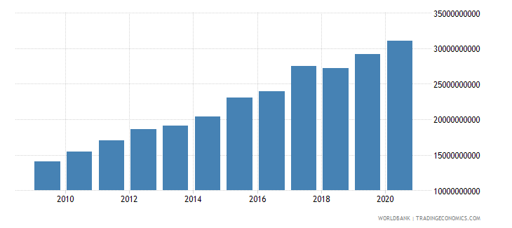 lesotho household final consumption expenditure current lcu wb data