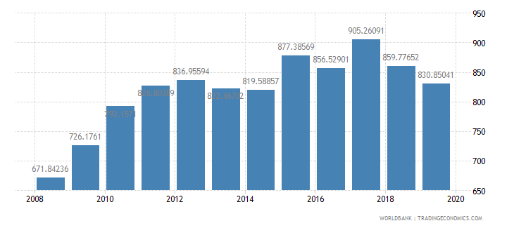 lesotho household final consumption expenditure per capita constant 2000 us dollar wb data
