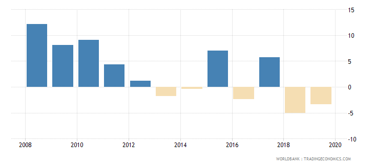 lesotho household final consumption expenditure per capita growth annual percent wb data